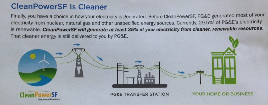 cleanpowersf-graphic